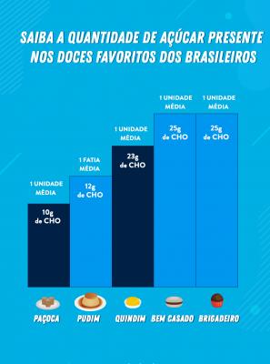 Brigadeiro, pudim, bem-casado... Confira a quantidade de açúcar dos doces favoritos dos brasileiros e os malefícios do excesso para a sua saúde bucal