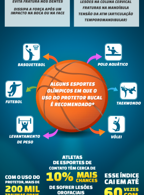 Protetor bucal: proteção para além dos dentes durante a prática esportiva